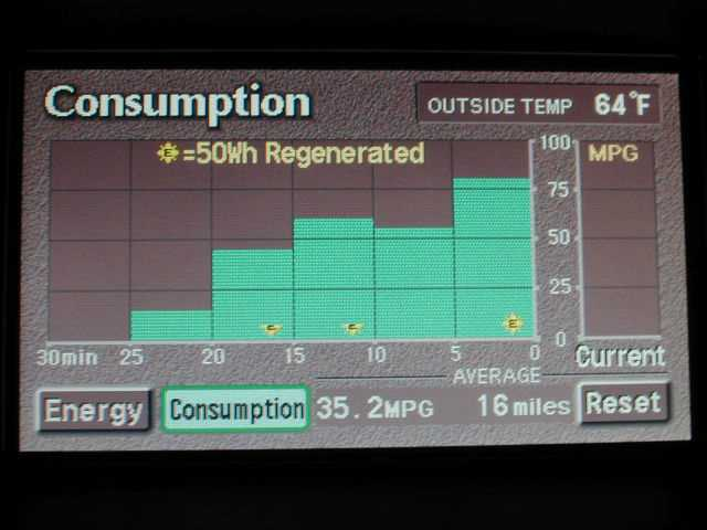 Toyota Prius HybridElectric Car from EV Rental